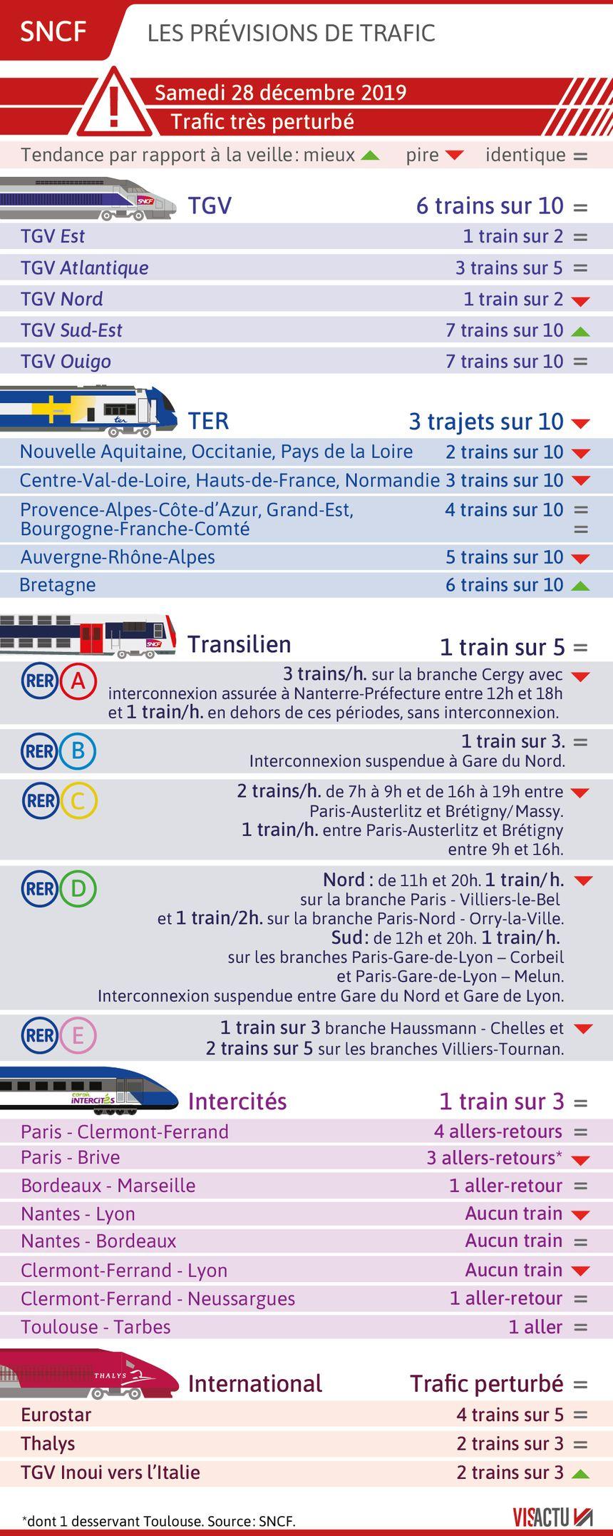 SNCF : les prévisions de circulation pour le 28 décembre