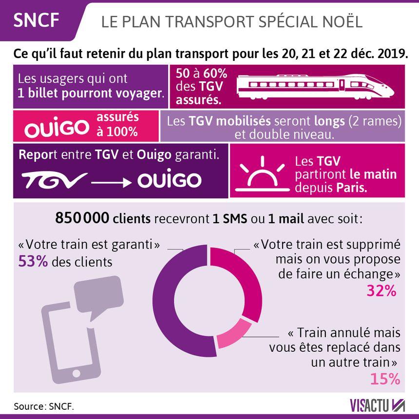 """Le plan transport """"spécial Noël"""" de la SNCF"""