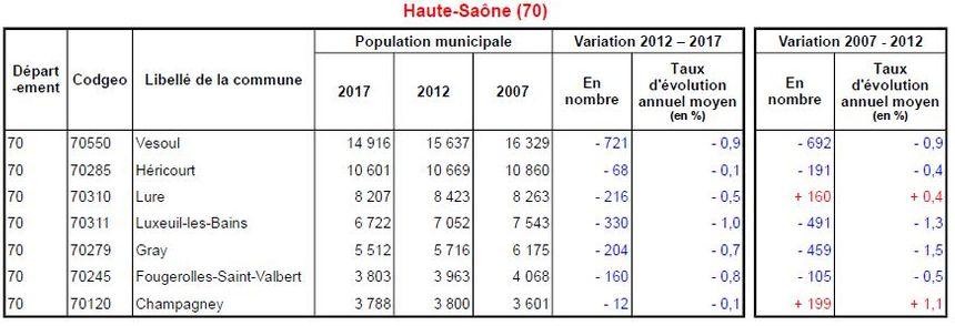Lure (-216) et Héricourt (-68) perdent aussi des habitants.