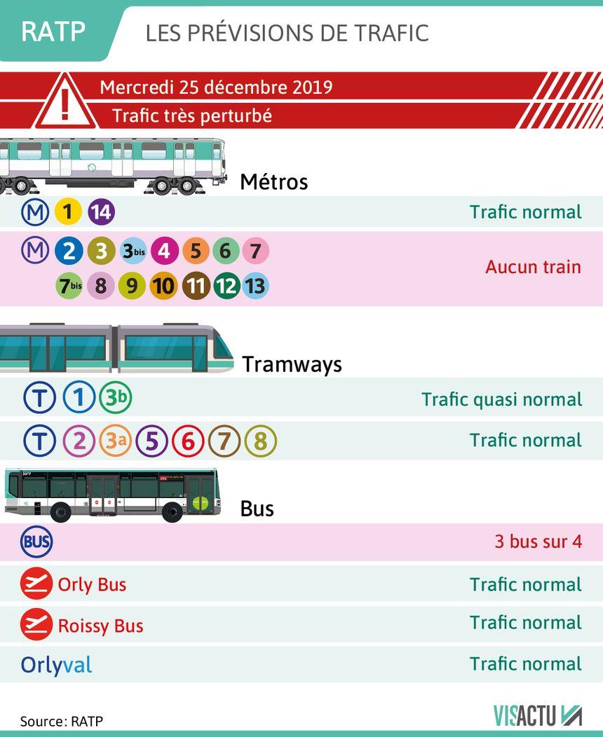 RATP : les prévisions de circulation pour le 25 décembre