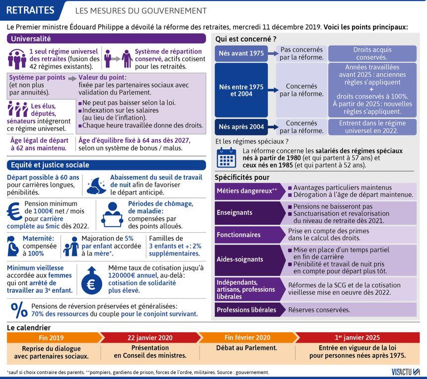 Réforme des retraites : les mesures d'Édouard Philippe