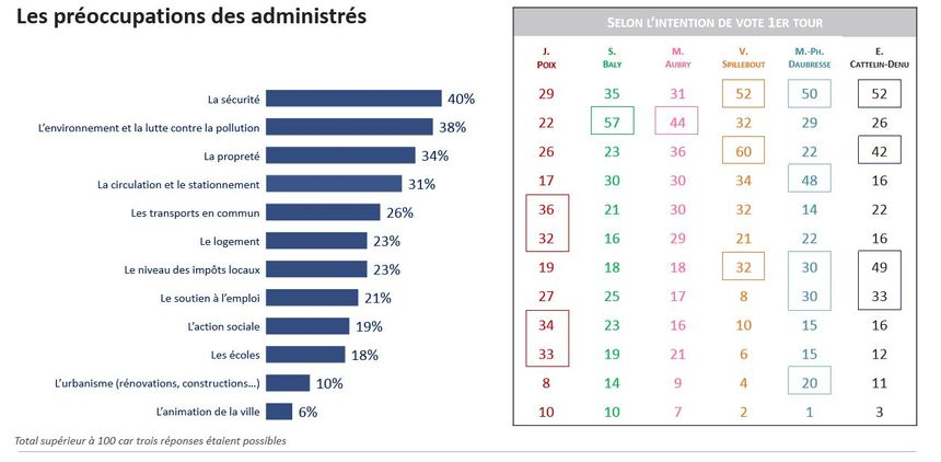 Les préoccupations des administrés selon leurs intentions de vote.
