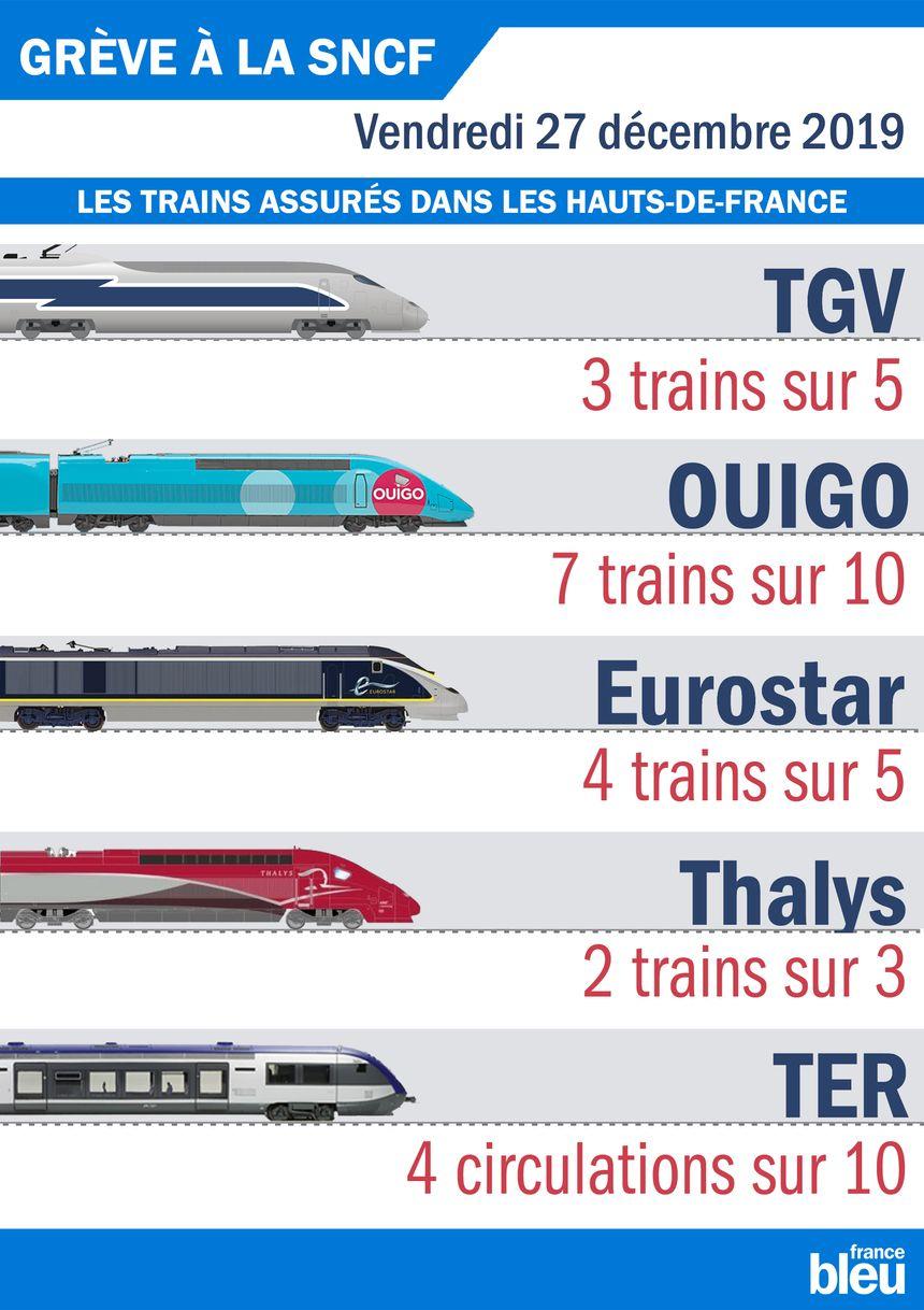 Le plan de circulation de la SNCF dans les Hauts-de-France