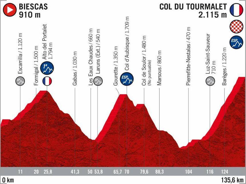 Le parcours de la 9e étape de la Vuelta 2020.