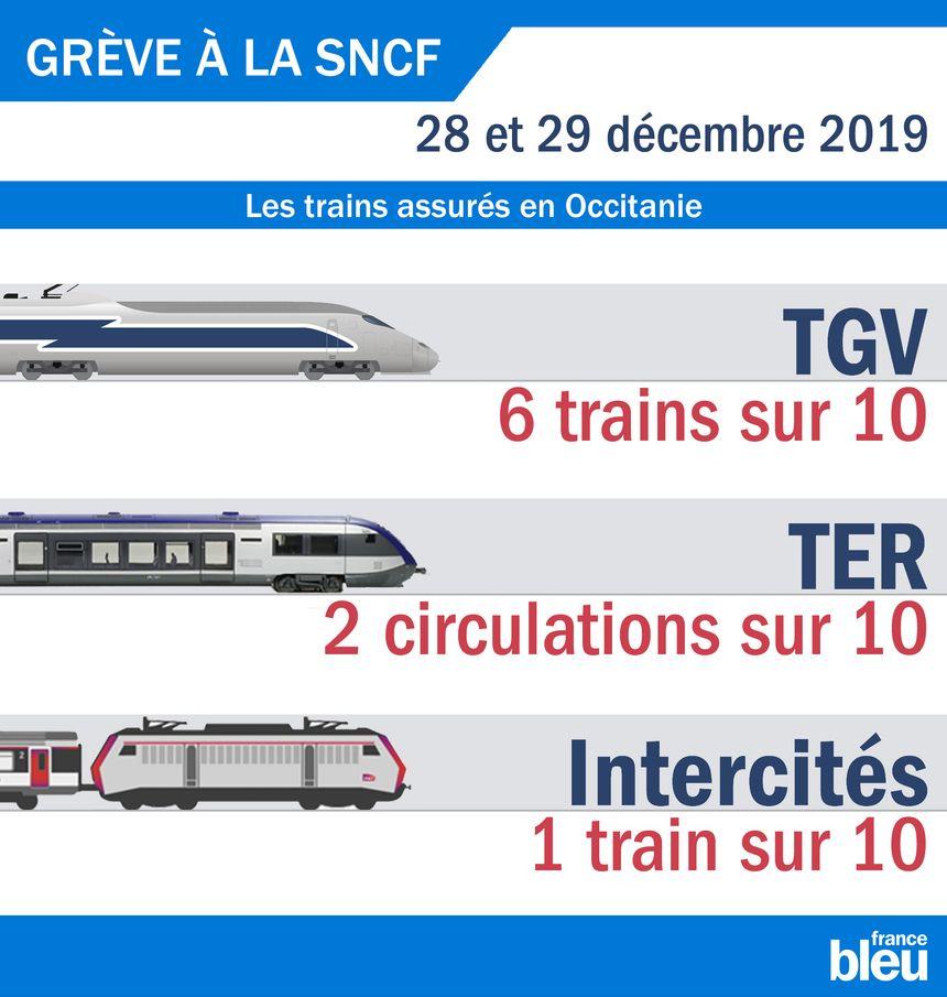 Les trains assurés les 28 et 29 décembre en Occitanie