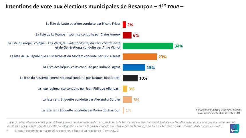 """La liste """" Besançon par nature """" menée par Anne Vignot est en tête des élections municipales selon ce premier sondage Ipsos Sopra - Stéria."""
