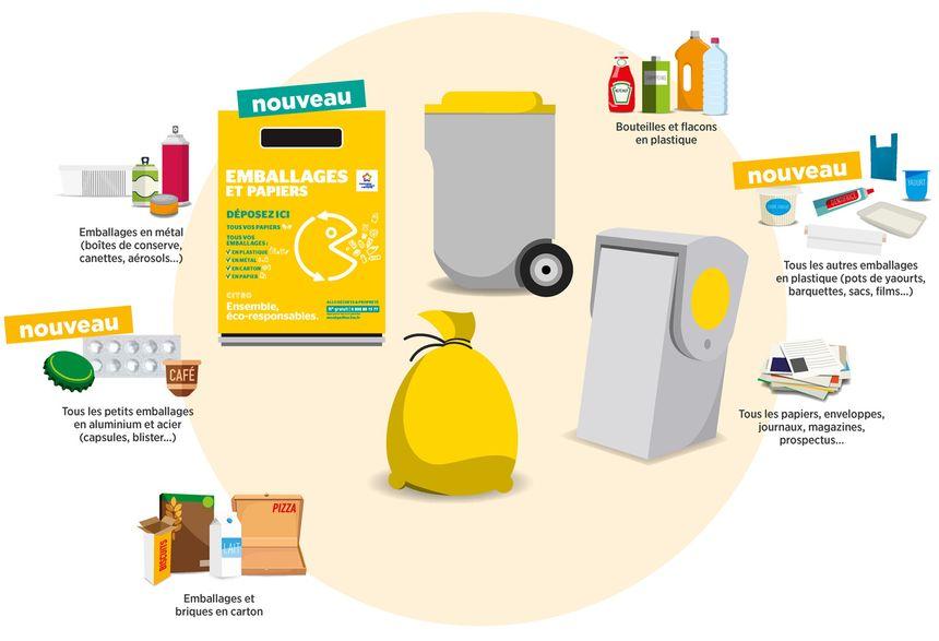 Plus de question à se poser : tous les emballages vont dans la poubelle jaune