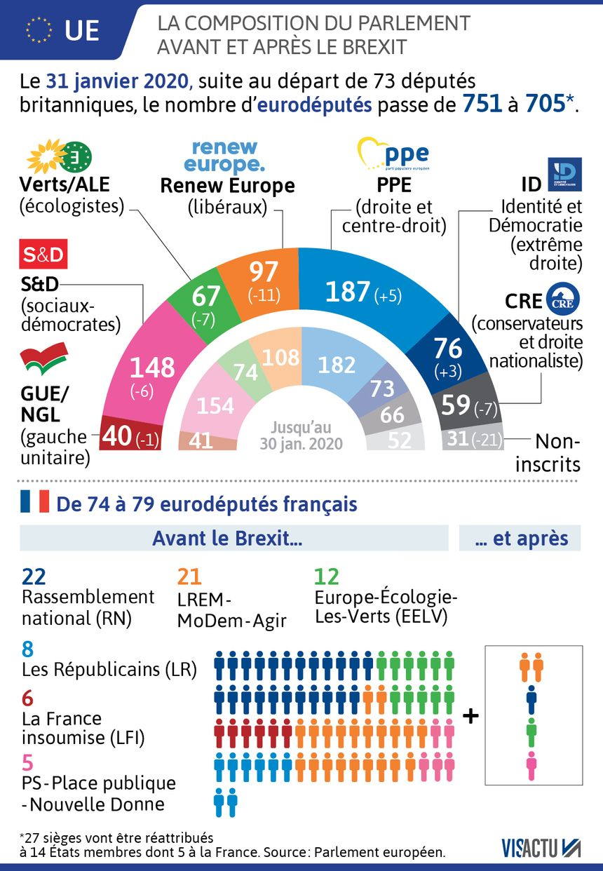 Le Parlement européen après le Brexit