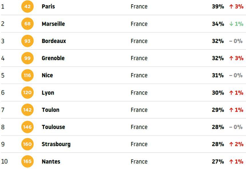 Paris, Marseille et Bordeaux dans le trio de tête