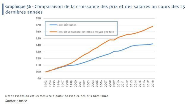 Comparaison de la croissance des prix et des salaires au cours des 25 dernières années