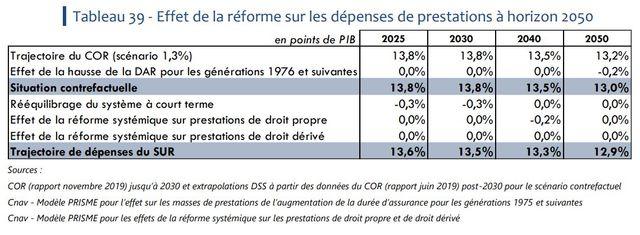 Effet de la réforme sur les dépenses de prestations à horizon 2050