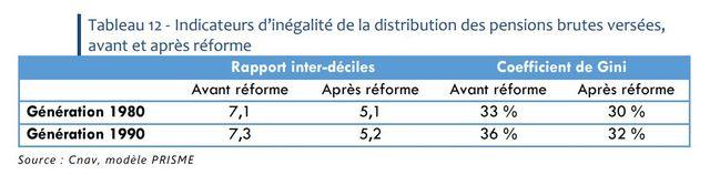 Indicateurs d'inégalité de la distribution des pensions brutes versées, avant et après réforme