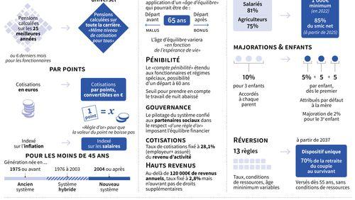 Réforme des retraites : début de la bataille parlementaire