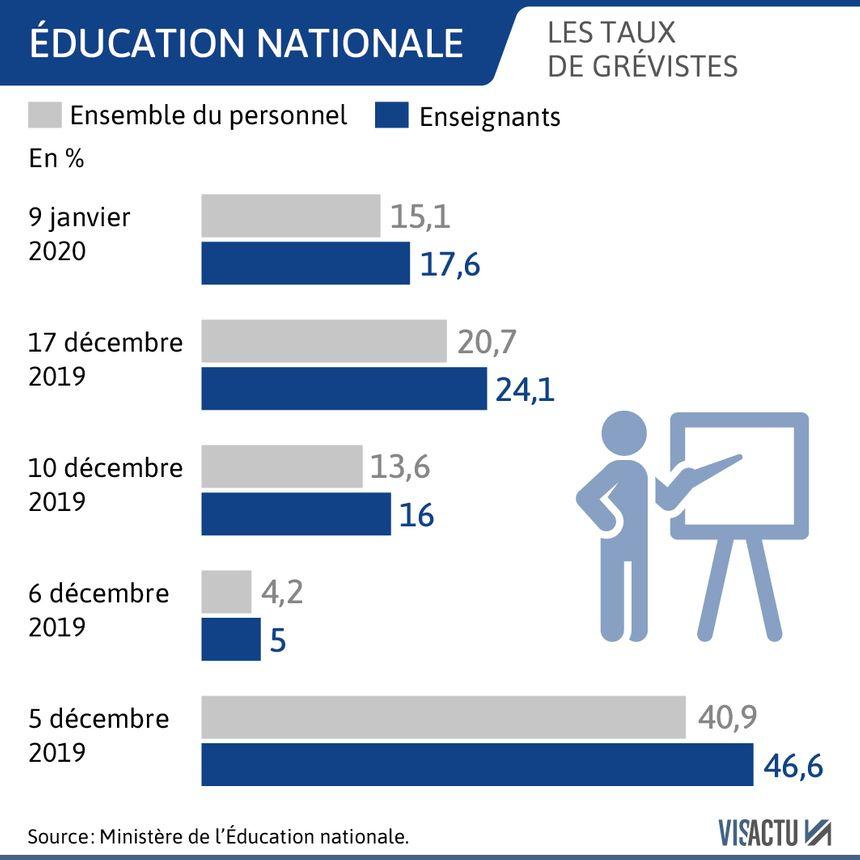 Le taux de grévistes à l'Éducation nationale.