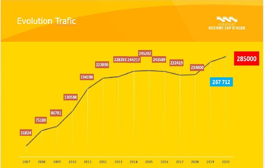 Evolution du trafic de l'aéroport de Béziers