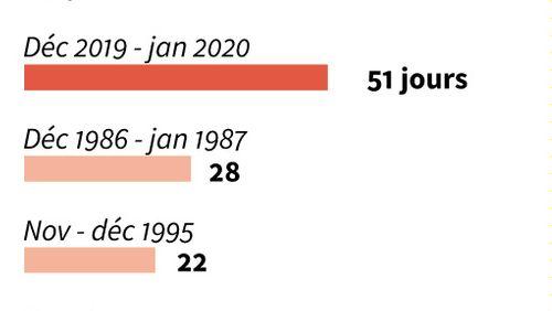 Réformes des retraites : le calendrier sera forcément serré