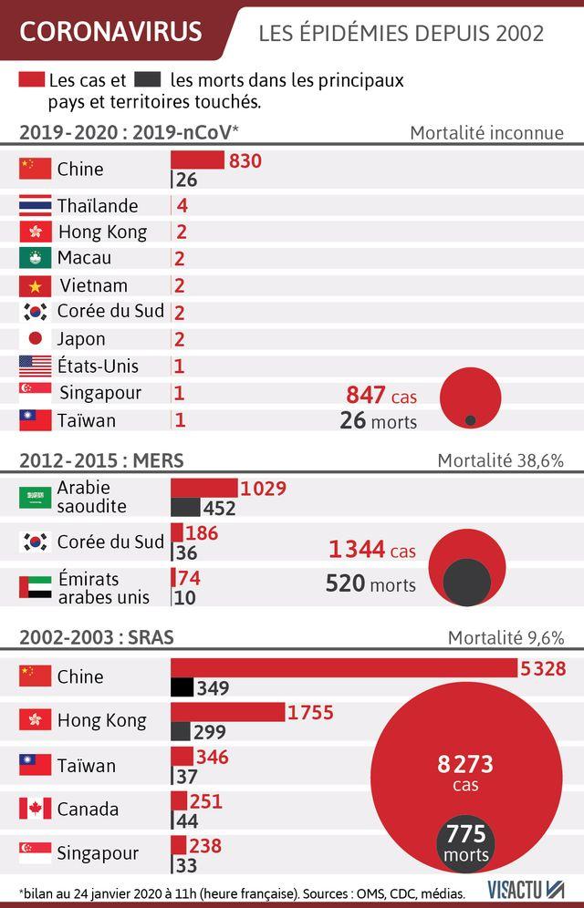Plusieurs villes chinoises sont placées en quarantaine pour éviter la propagation du coronavirus