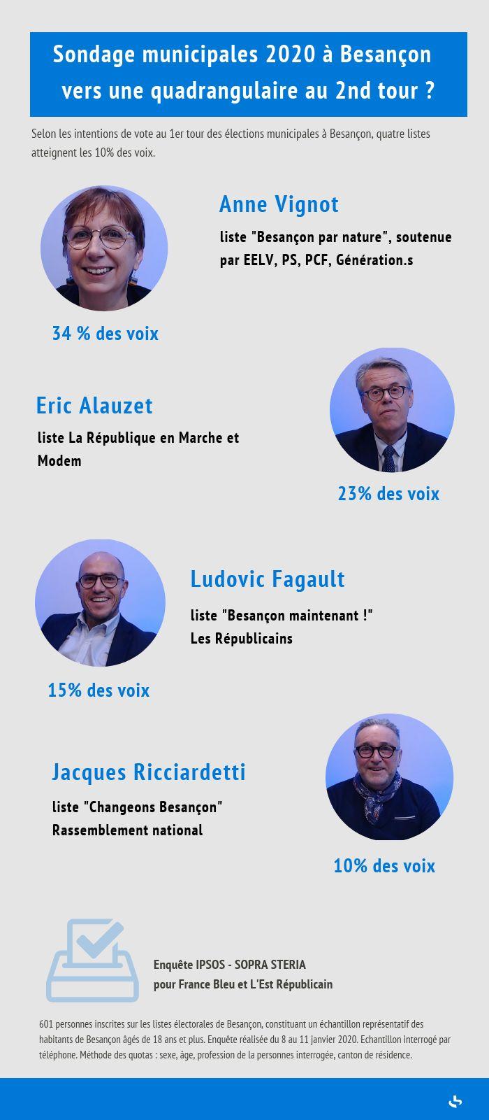 Les quatre têtes de liste potentiellement qualifiées au 2nd tour à Besançon selon le sondage Ipsos-Sopra-Steria.