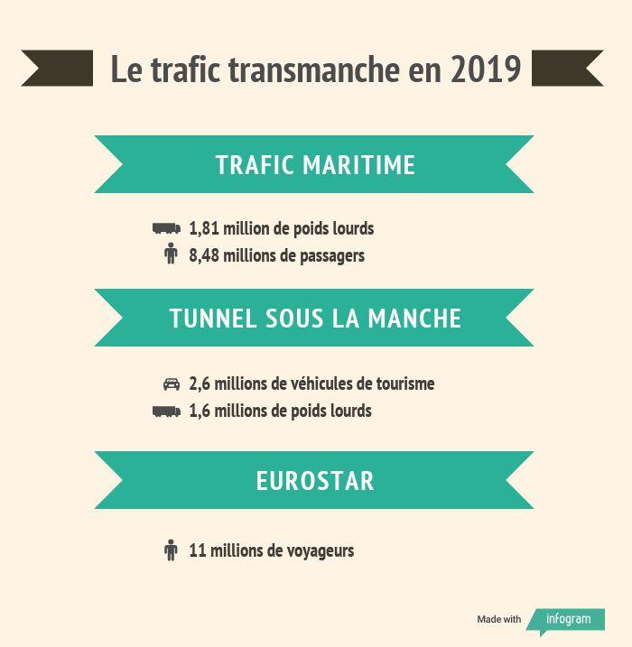 Le trafic transmanche en 2019.