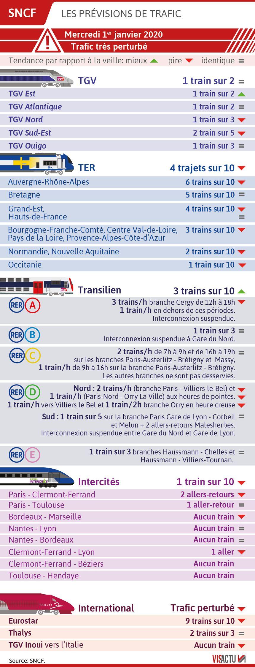 SNCF : les prévisions de circulation pour le 1er janvier 2020