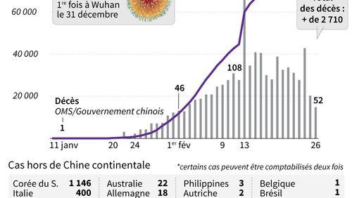 Coronavirus : à l'inquiétude des autorités sanitaires s'ajoute celle des ONG sur la quarantaine et les violations des droits de l'homme en Chine