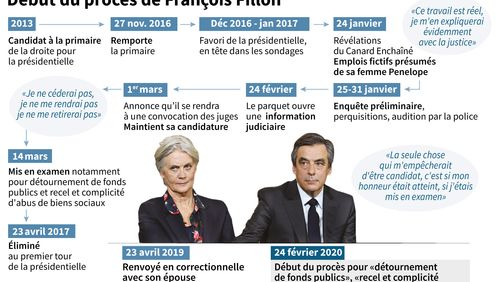 Le couple Fillon devant la justice
