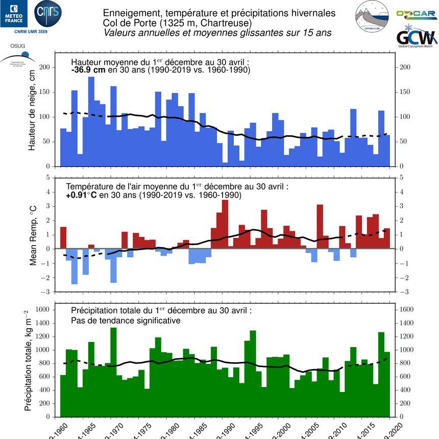 Hausse des températures + précipitations stables = moins de neige. Données Météo-France / CNRS au Col de Porte (1325 mètres, Chartreuse) - Aucun(e)