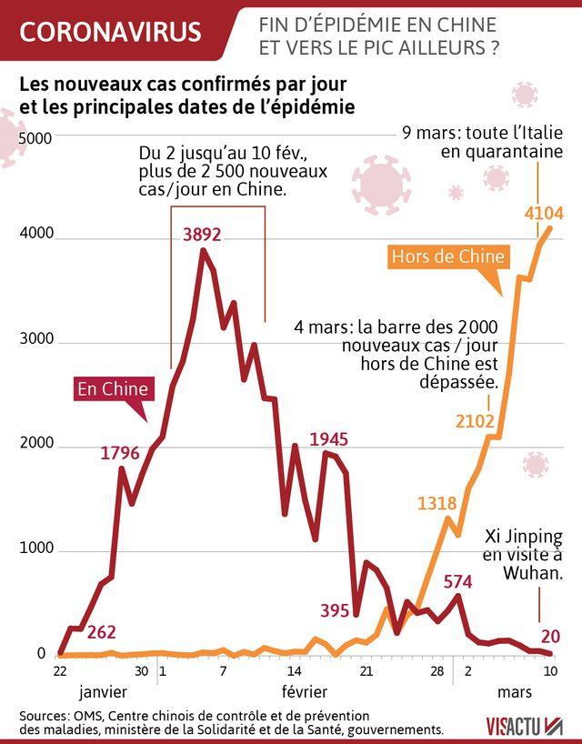 Les grandes dates du coronavirus