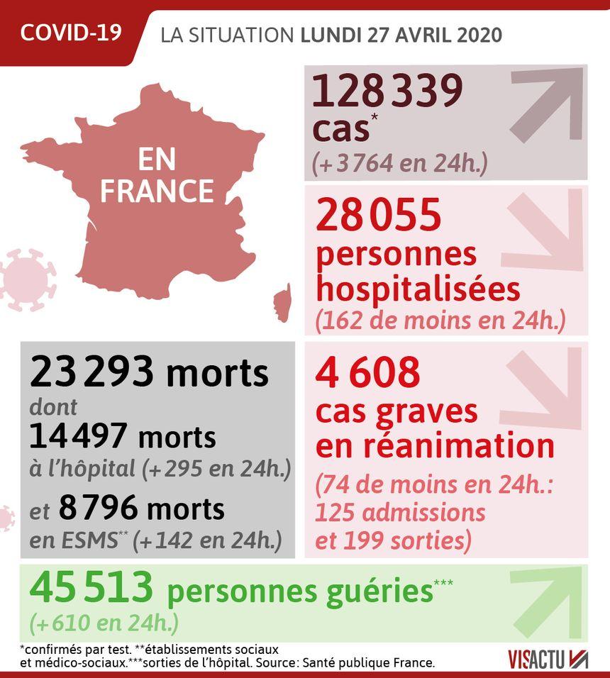 Coronavirus 23 293 Morts En France 437 De Plus Lors Des Dernieres 24h