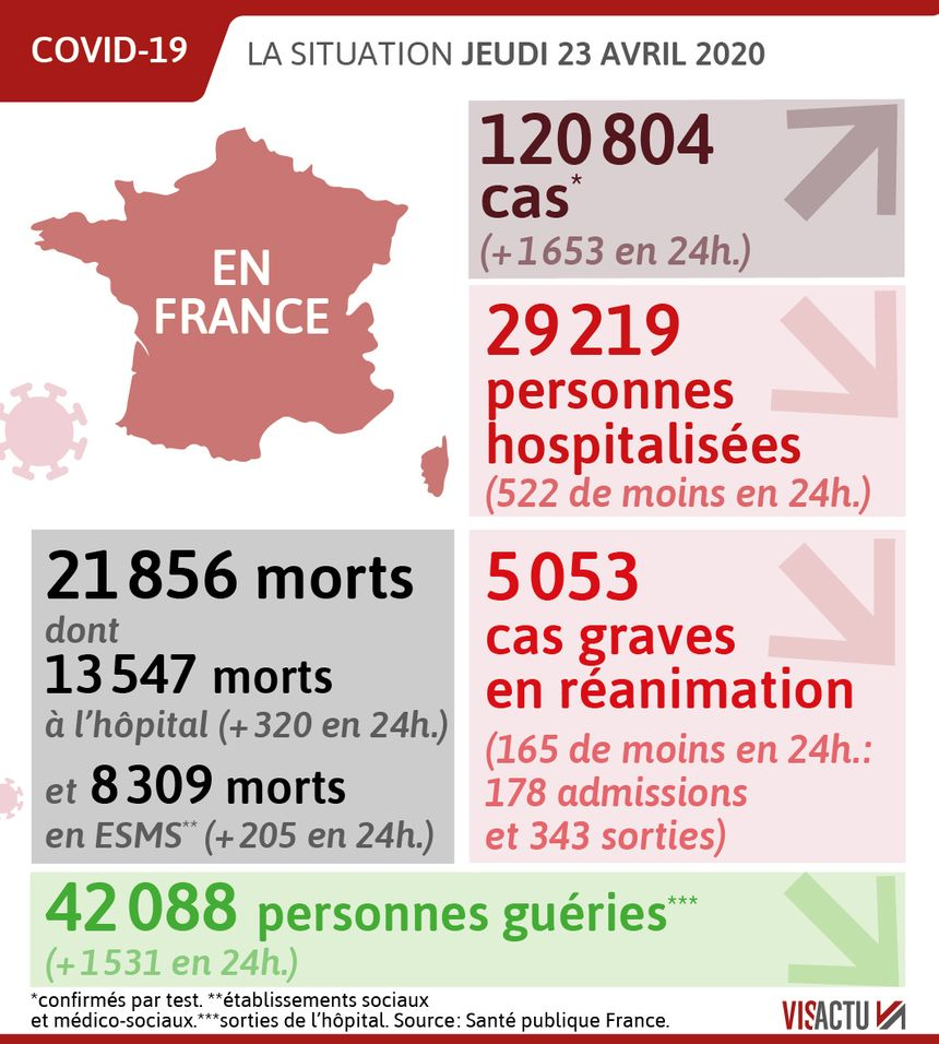 Coronavirus 21 856 Deces En France Le Nombre De Patients En Reanimation Continue De Baisser