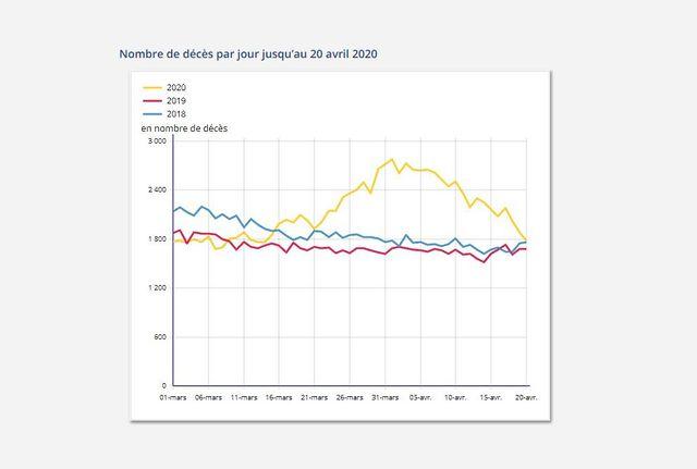 Nombre de décès par jour jusqu'au 20 avril