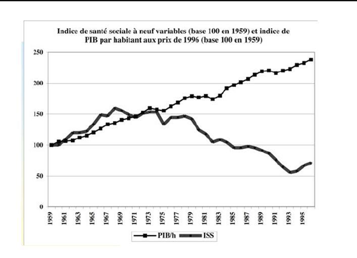 Illustration de la divergence entre la croissance du PIB américain, et l'Etat de santé des américains mesuré par Miringoff et Miringoff.