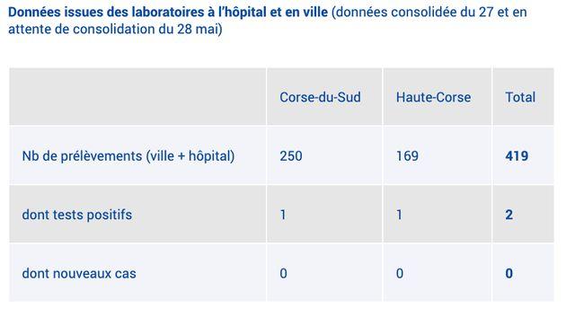 Données issues des laboratoires à l'hôpital et en ville (données consolidée du 27 et en attente de consolidation du 28 mai)