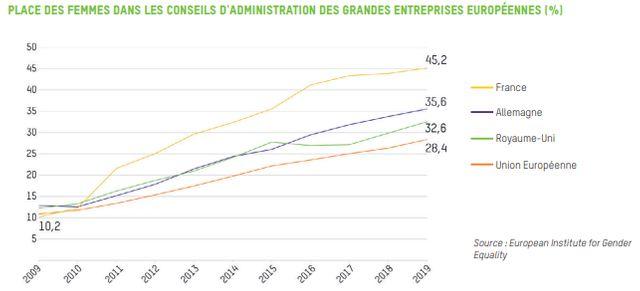 La France est le premier pays au monde en termes de nombre de femmes dans les conseils d'administration<