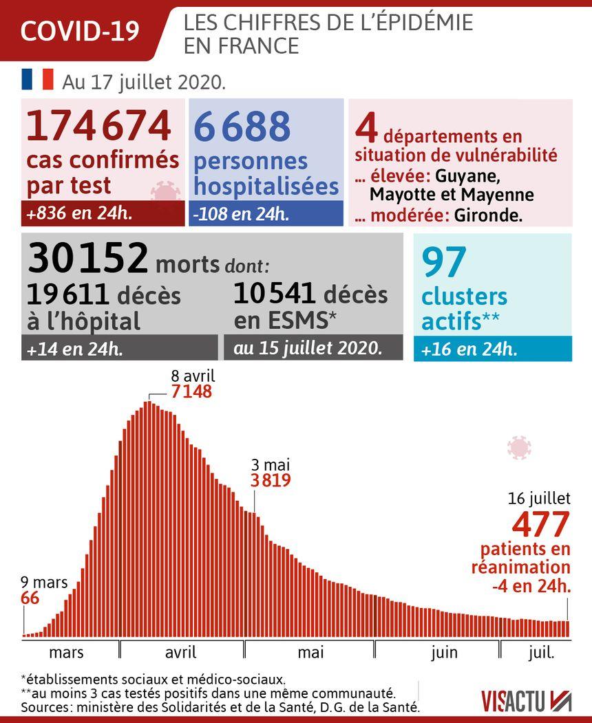 INFOGRAPHIE Coronavirus : les chiffres du vendredi 17 juillet
