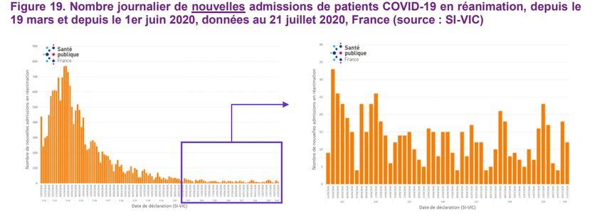 Dossier : Coronavirus Covid-19 860_spf2