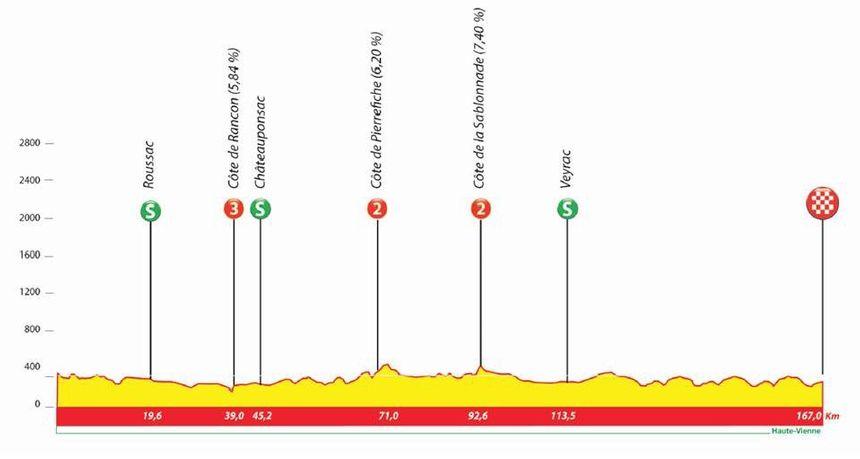 Le parcours de cette quatrième étape est beaucoup plus roulant que l'étape de la veille en Corrèze