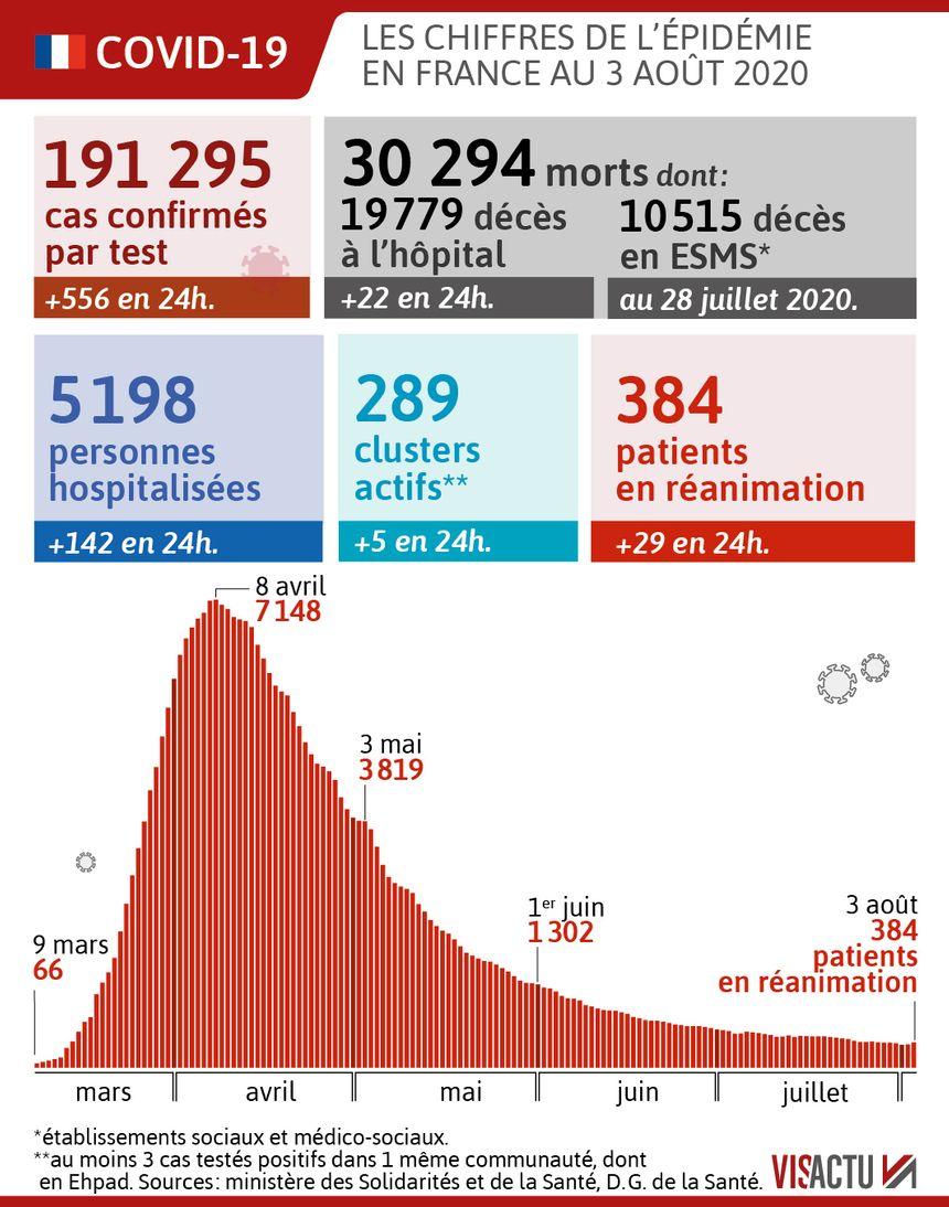 Coronavirus Les Chiffres De Ce Lundi 3 Aout