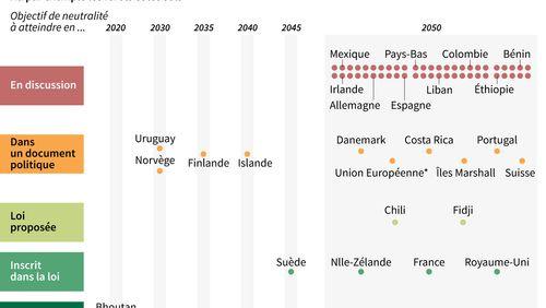 Quelle ambition climatique pour l'Union européenne d'ici 2030 ?