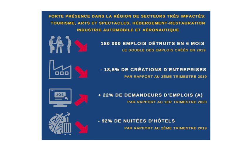 L' économie francilienne aura du mal à se remettre de la crise