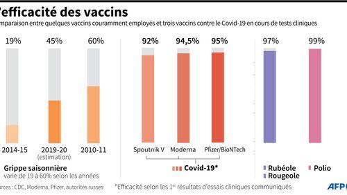 Le laboratoire Pfizer annonce un vaccin efficace à 95% contre la Covid-19