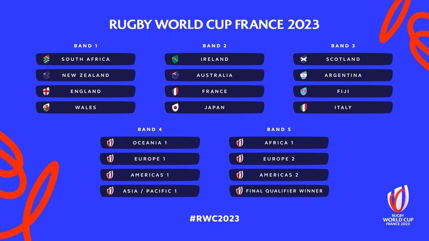 La composition des chapeaux pour le tirage au sort de la Coupe de monde de rugby 2023 qui se tiendra en France