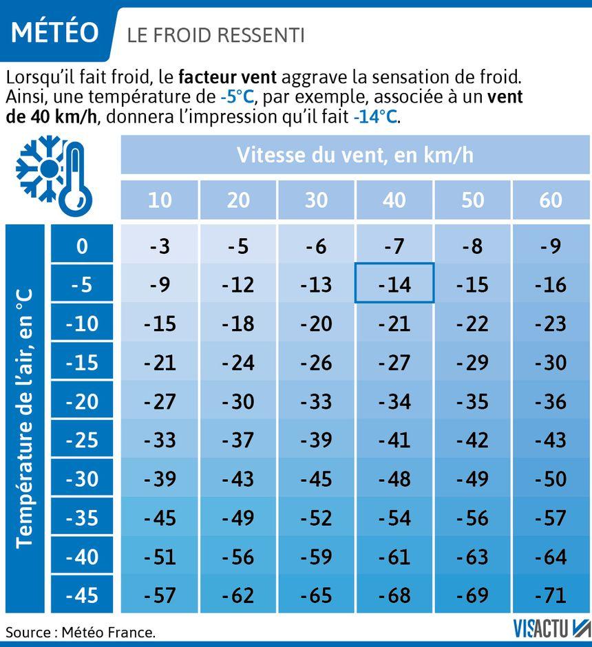 Calcolo del feltro della temperatura