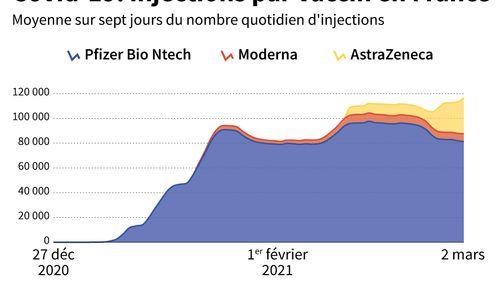 Covid-19 : 135.000 doses de vaccins envoyées aux 23 départements en rouge, des centres vaccinaux ouverts même le week-end