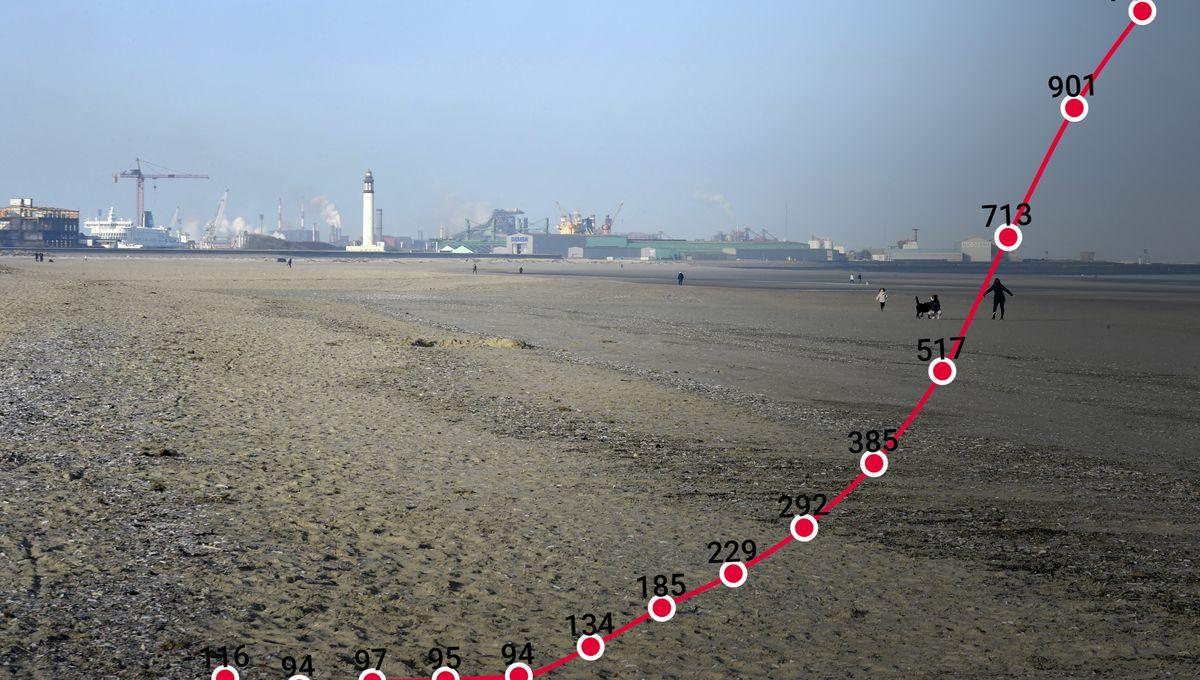 Covid-19 : à Dunkerque, l'incidence dépasse les 1 000 cas pour 100 000 habitants - France Inter