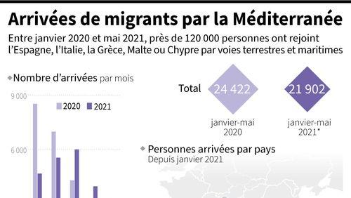 Migrations : le nombre de tentatives entre l'Afrique du Nord et l'Italie a augmenté de 150% par rapport à l'an dernier