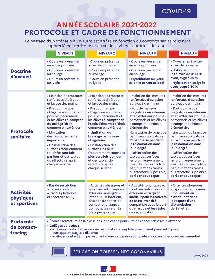 Protocole pour l'année scolaire 2021-2022.