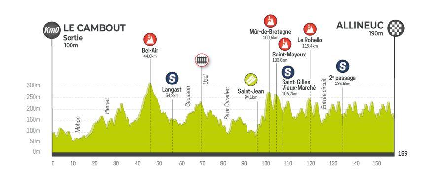 Le profil de l'étape 1 du Tour de Bretagne.