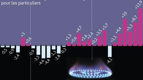 Tarifs du gaz en France : quatrième hausse consécutive en 4 mois