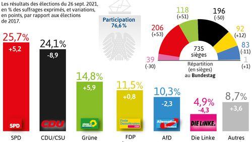 Premières négociations en Allemagne après les élections législatives de dimanche